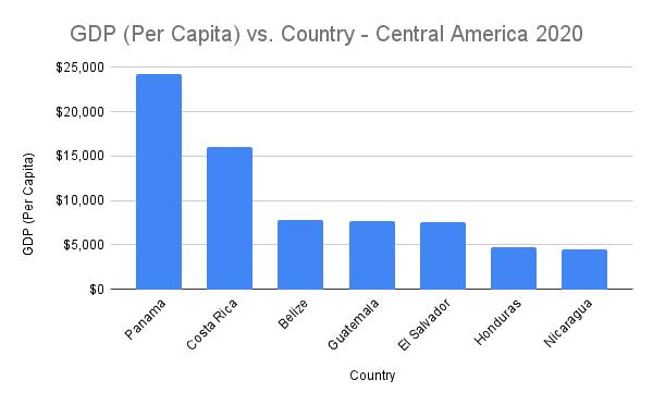 Central America Column Chart