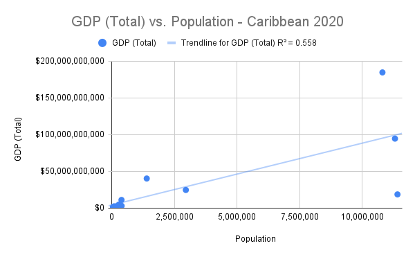 Caribbean Scatter Plot