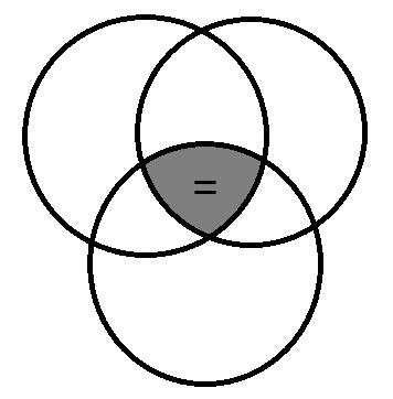 ComplexVenn