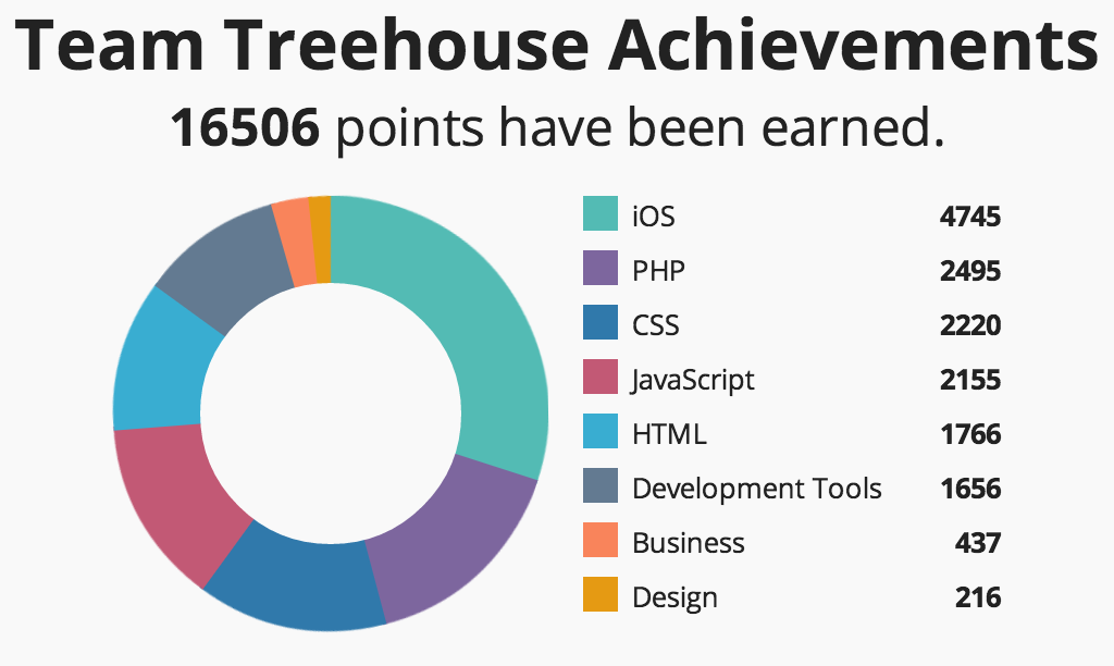 Team Treehouse Points