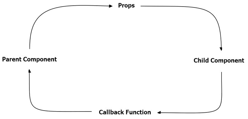 https://medium.com/@thejasonfile/callback-functions-in-react-e822ebede766