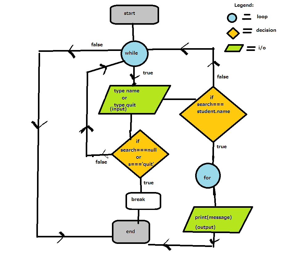 i want to know if you guys can think of a better flowchart that better describe the code provided - How To Draw Flowcharts