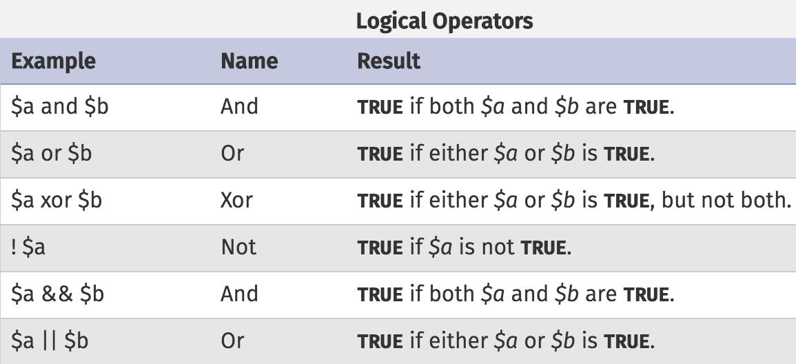 XOR Operator
