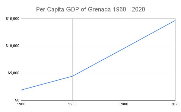 Grenada Line Chart
