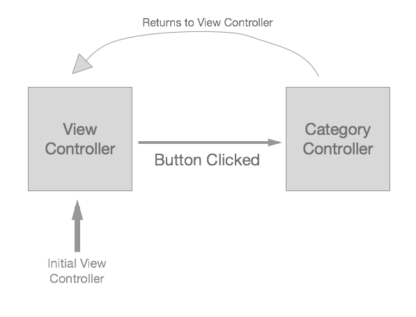 Segueing to other View Controller Programmatically & Reassigning